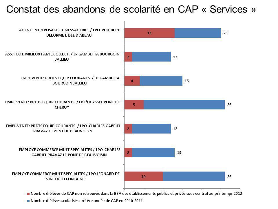 Constat des abandons de scolarité en CAP « Services »