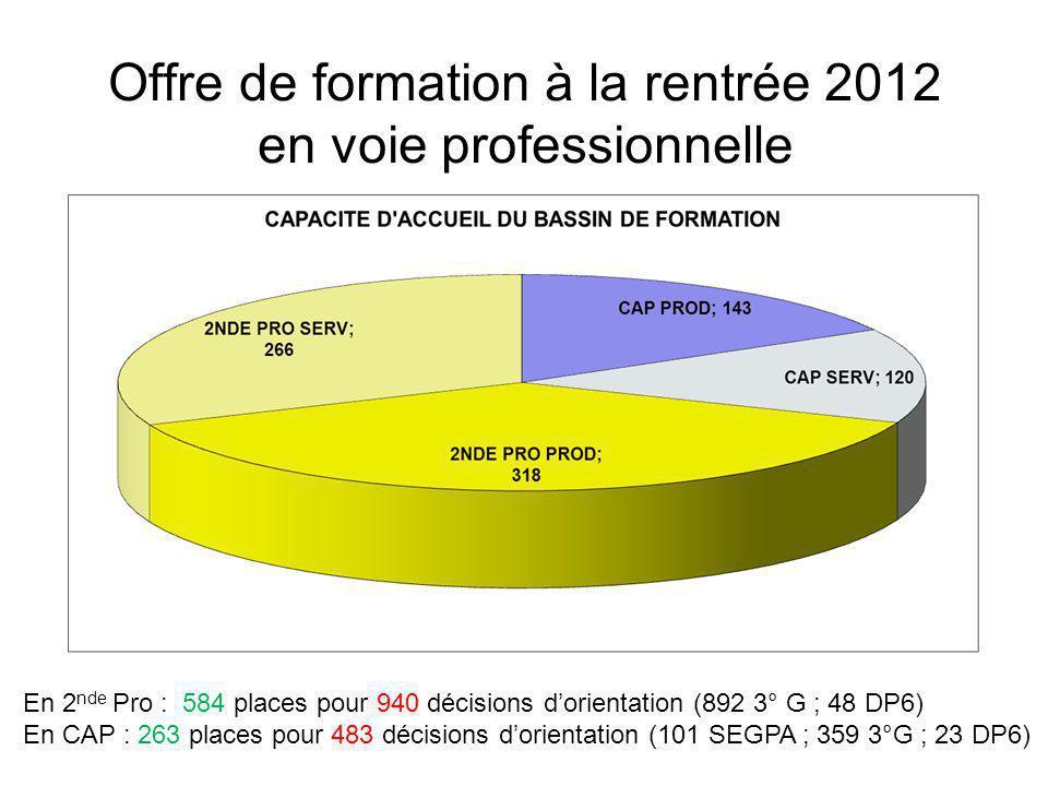 Offre de formation à la rentrée 2012 en voie professionnelle En 2 nde Pro : 584 places pour 940 décisions d'orientation (892 3° G ; 48 DP6) En CAP : 263 places pour 483 décisions d'orientation (101 SEGPA ; 359 3°G ; 23 DP6)