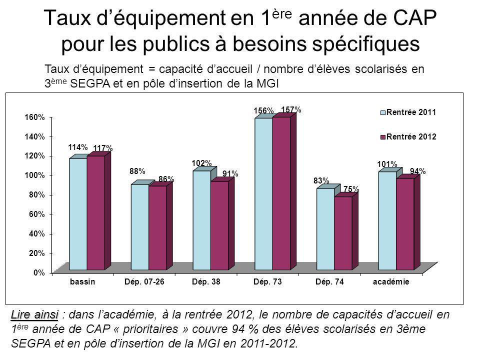 Taux d'équipement en 1 ère année de CAP Taux d'équipement = capacité d'accueil / nombre d'élèves scolarisés en classes de 3 ème toutes confondues et en pôle d'insertion de la MGI Lire ainsi Lire ainsi : dans l'académie, à la rentrée 2012, le nombre de capacités d'accueil en 1 ère année de CAP couvre 7,3 % des élèves scolarisés en classes de 3ème toutes confondues et en pôles d'insertion de la MGI en 2011-2012.