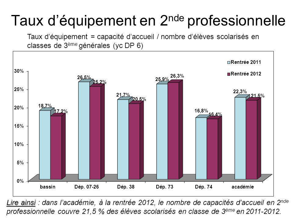 Taux d'équipement en 1 ère année de BTS Taux d'équipement = capacité d'accueil / nombre d'élèves scolarisés en terminale générale, technologique et professionnelle Lire ainsi Lire ainsi : dans l'académie, à la rentrée 2012, le nombre de capacités d'accueil en 1 ère année de BTS couvre 13,0 % des élèves scolarisés en terminale générale, technologique et professionnelle en 2011/2012.
