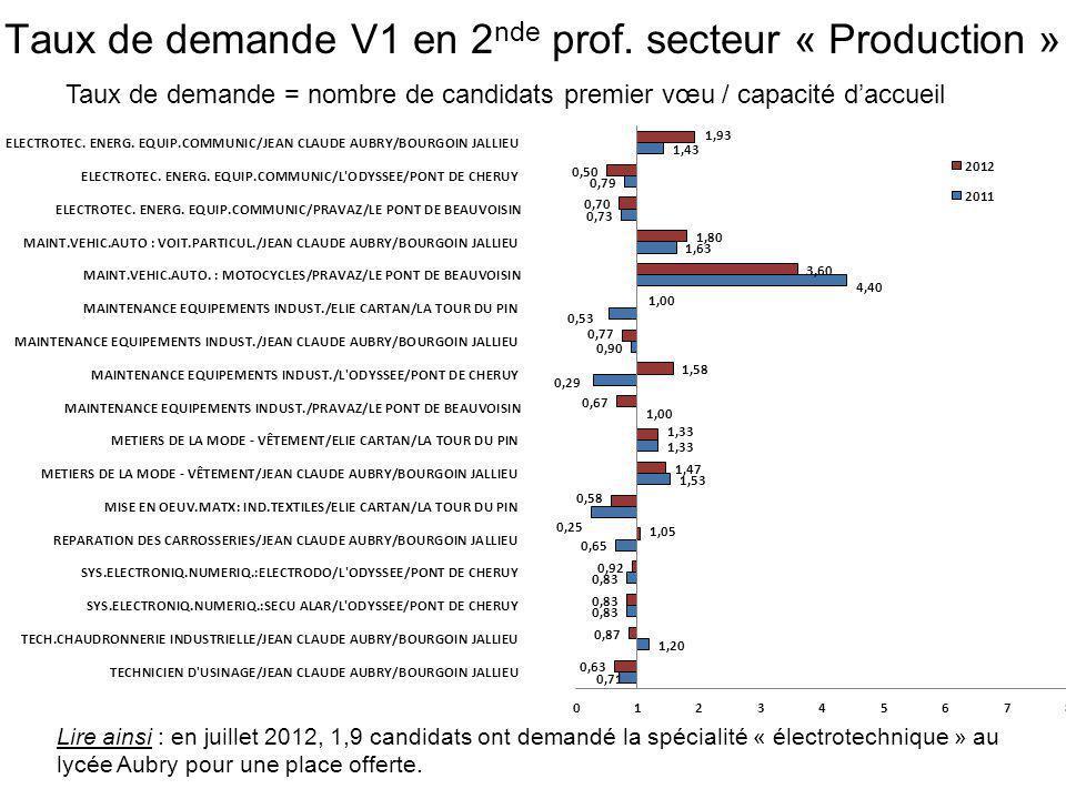 Taux de demande = nombre de candidats premier vœu / capacité d'accueil Lire ainsi : en juillet 2012, 2,5 candidats ont demandé la spécialité « accueil soins serv.