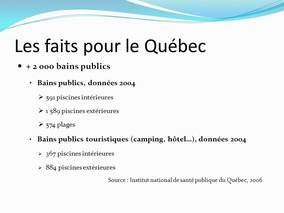 Les faits pour le Québec  + 2 000 bains publics •Bains publics, données 2004  591 piscines intérieures  1 589 piscines extérieures  574 plages • B