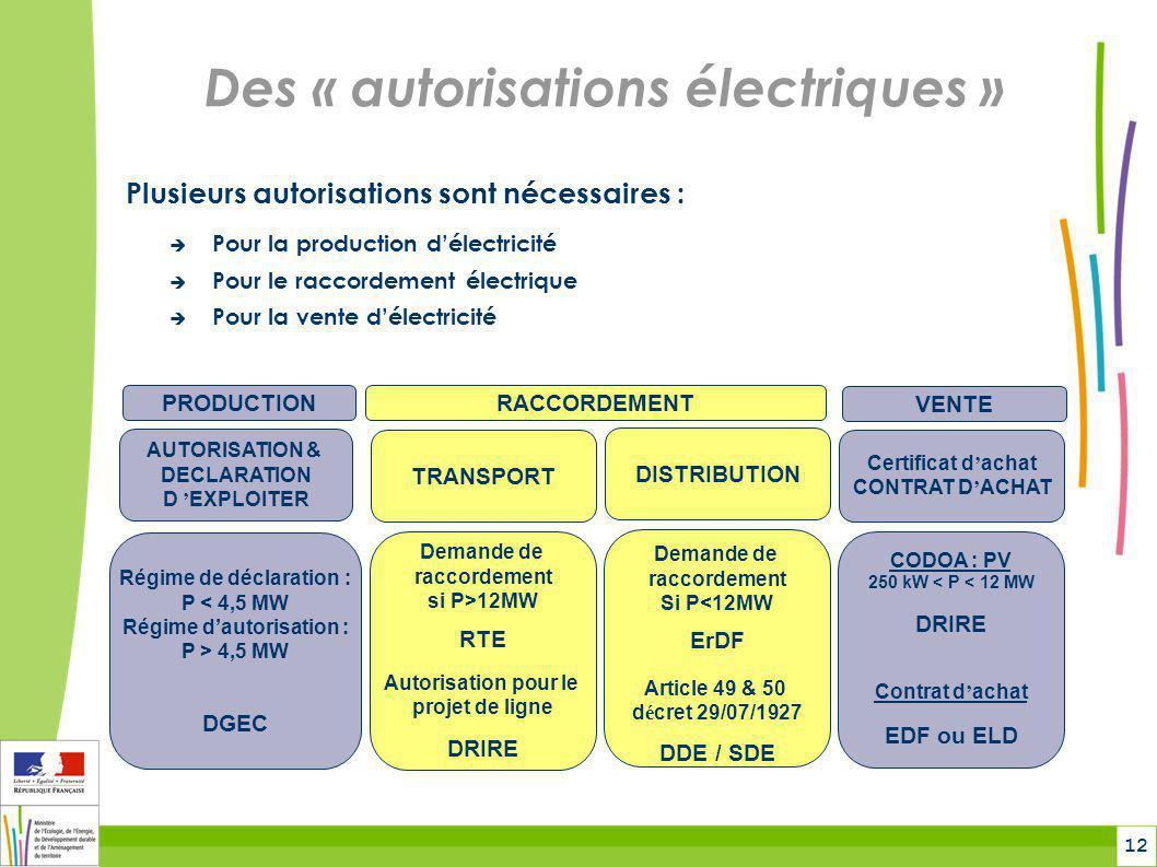 12 Des « autorisations électriques » Plusieurs autorisations sont nécessaires :  Pour la production d'électricité  Pour le raccordement électrique 