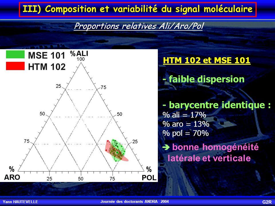 Yann HAUTEVELLE G2R Journée des doctorants ANDRA 2004 III) Composition et variabilité du signal moléculaire Proportions relatives Ali/Aro/Pol MSE 101