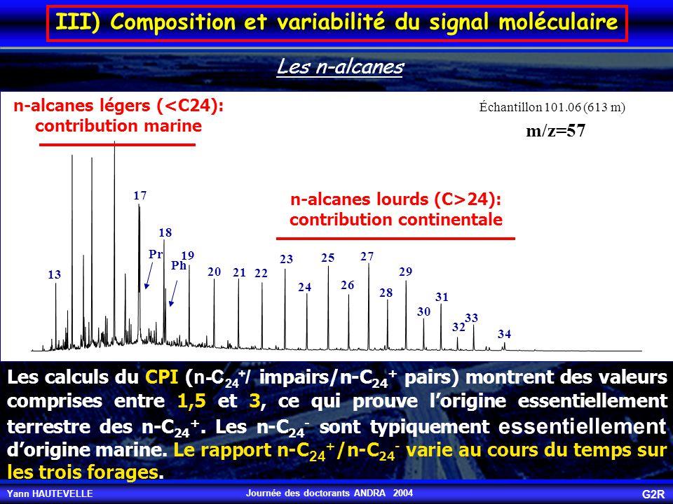 Yann HAUTEVELLE G2R Journée des doctorants ANDRA 2004 n-alcanes légers (<C24): contribution marine n-alcanes lourds (C>24): contribution continentale