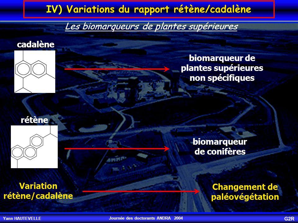 Yann HAUTEVELLE G2R Journée des doctorants ANDRA 2004 IV) Variations du rapport rétène/cadalène Variation rétène/cadalène Changement de paléovégétatio