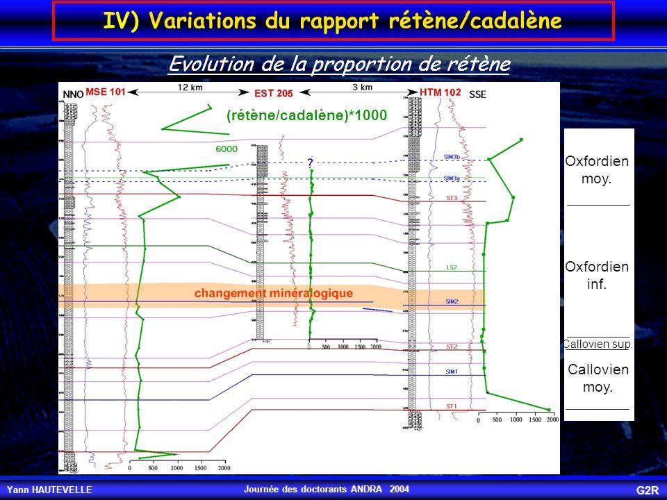 Yann HAUTEVELLE G2R Journée des doctorants ANDRA 2004 IV) Variations du rapport rétène/cadalène Callovien moy. Callovien sup. Oxfordien inf. Oxfordien