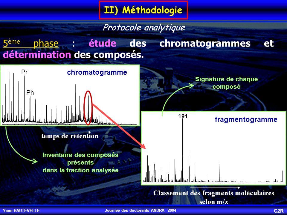 Yann HAUTEVELLE G2R Journée des doctorants ANDRA 2004 IV) Variations du rapport rétène/cadalène MSE 101-649 m m/z=183+219+237+223+241+233 MSE 101-493.3 m MSE 101-649 m hopanes Faible teneur en diterpanes hopanes MSE 101-493.3 m Forte teneur en diterpanes m/z=123+109+ 163+191 extrait riche en rétène extrait pauvre en rétène Fraction aliphatique Fraction aromatique Le cortège moléculaire associé au rétène