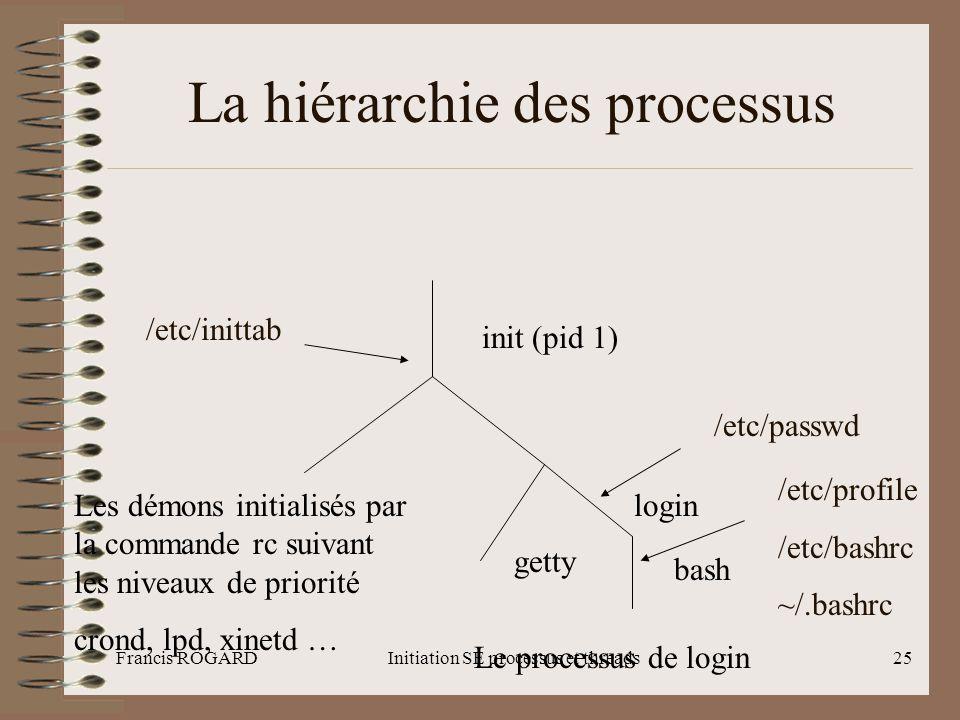 Francis ROGARDInitiation SE processus et threads25 La hiérarchie des processus init (pid 1) /etc/inittab Les démons initialisés par la commande rc sui