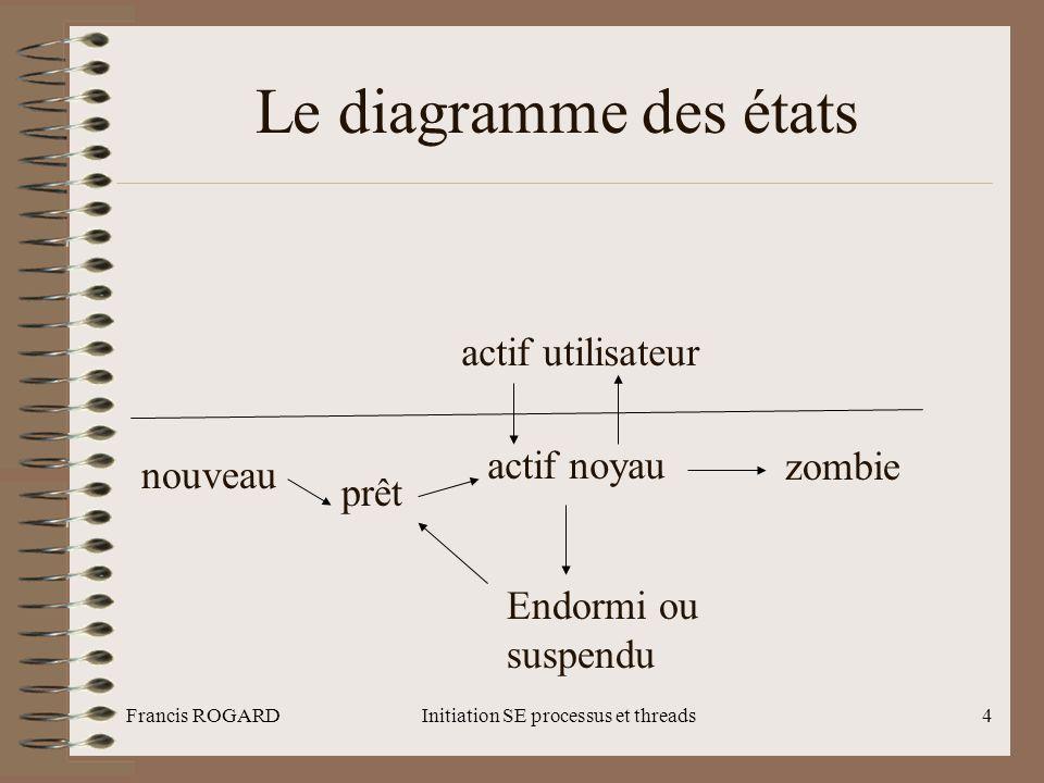 Francis ROGARDInitiation SE processus et threads4 Le diagramme des états actif utilisateur actif noyau zombie nouveau prêt Endormi ou suspendu