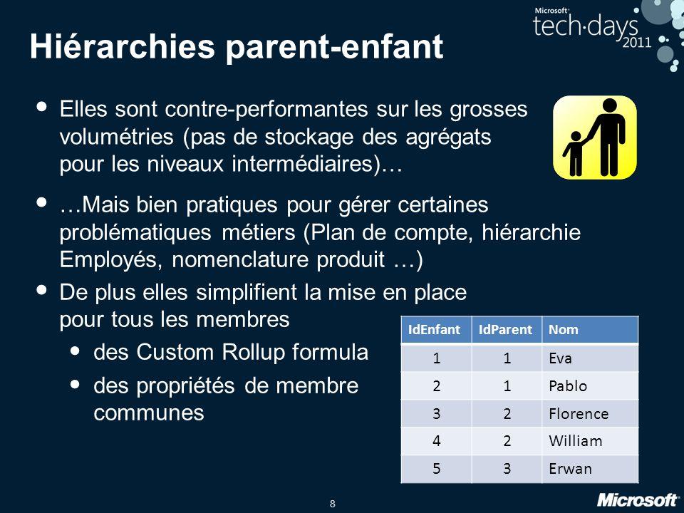 19 Démo •Pourcentage de contribution par rapport au parent •Liste des produits qui représentent 80% des ventes