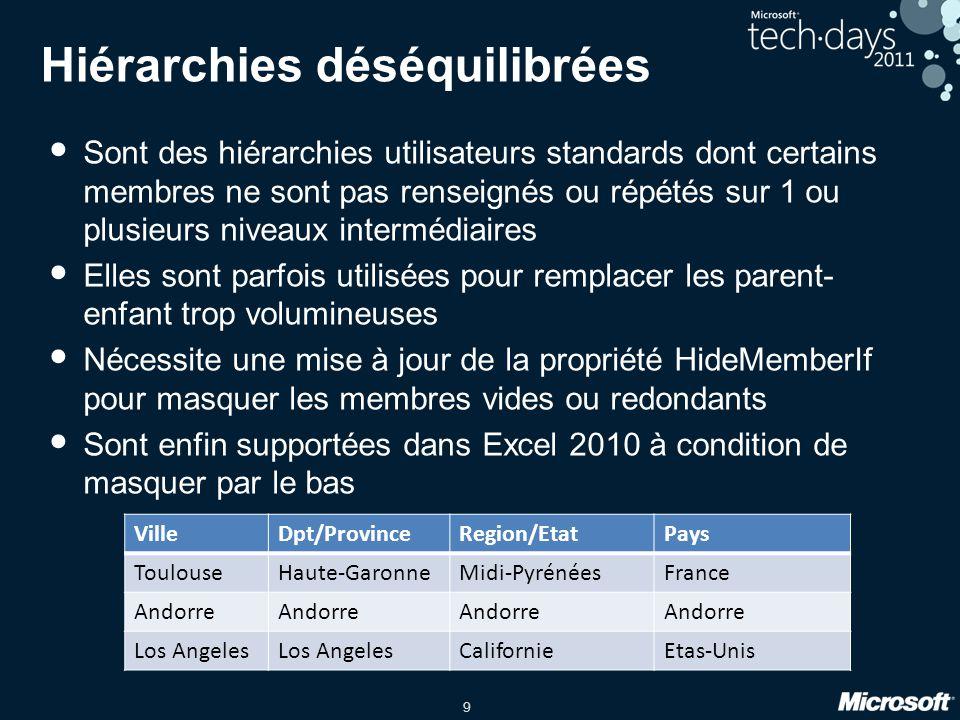 9 Hiérarchies déséquilibrées • Sont des hiérarchies utilisateurs standards dont certains membres ne sont pas renseignés ou répétés sur 1 ou plusieurs
