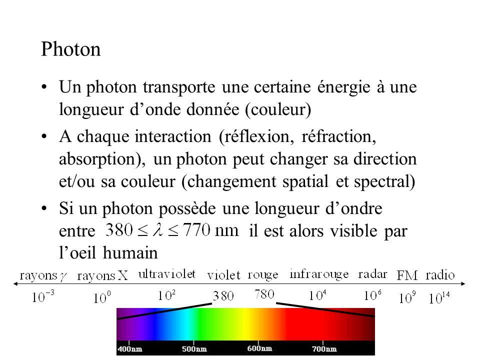 Photon •Un photon transporte une certaine énergie à une longueur d'onde donnée (couleur) •A chaque interaction (réflexion, réfraction, absorption), u