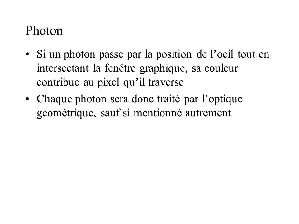Photon •Si un photon passe par la position de l'oeil tout en intersectant la fenêtre graphique, sa couleur contribue au pixel qu'il traverse •Chaque p