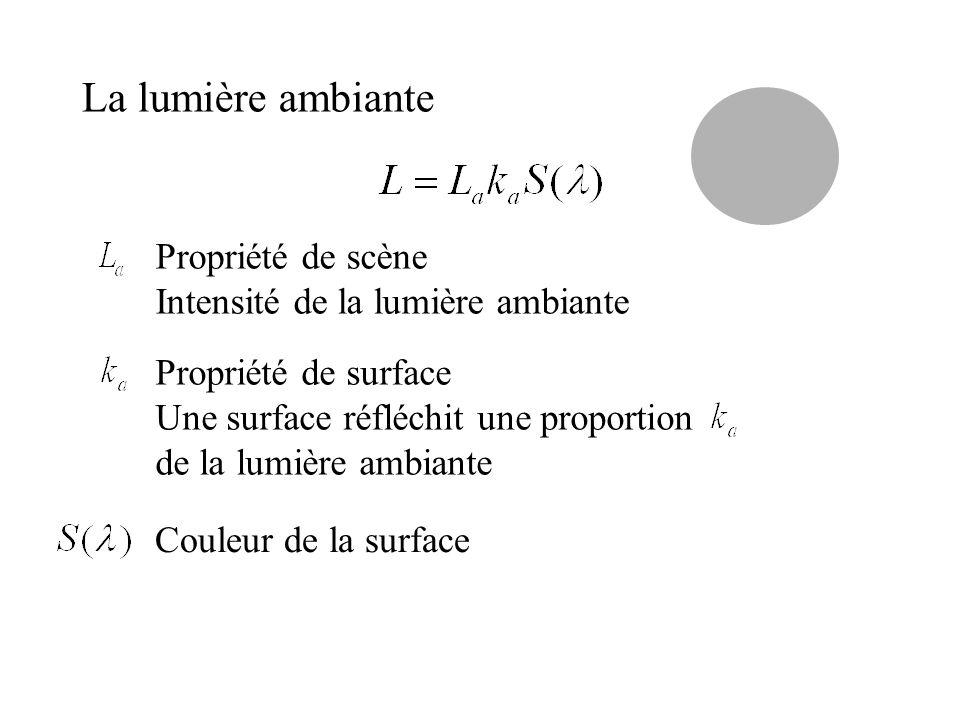 La lumière ambiante Propriété de scène Intensité de la lumière ambiante Propriété de surface Une surface réfléchit une proportion de la lumière ambian