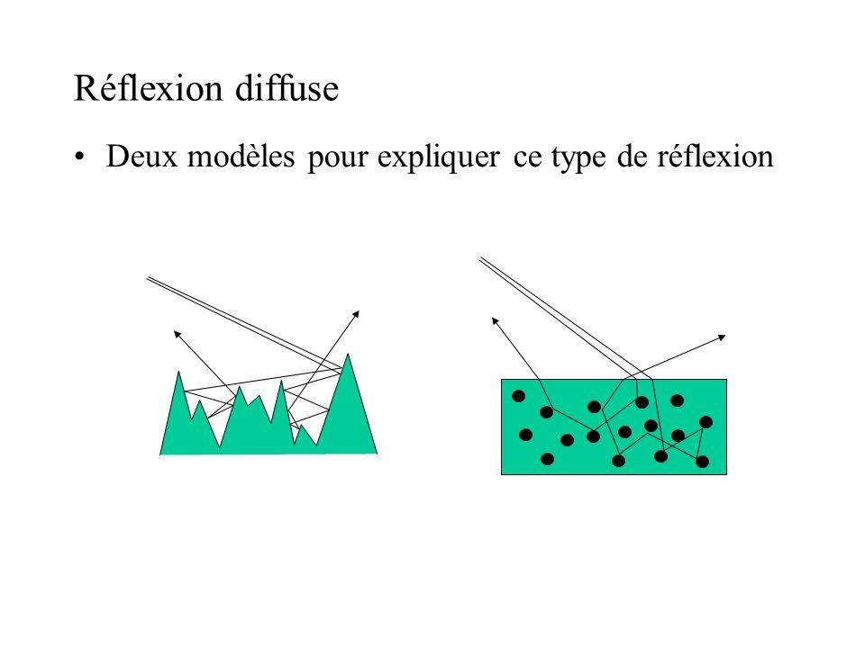 Réflexion diffuse •Deux modèles pour expliquer ce type de réflexion