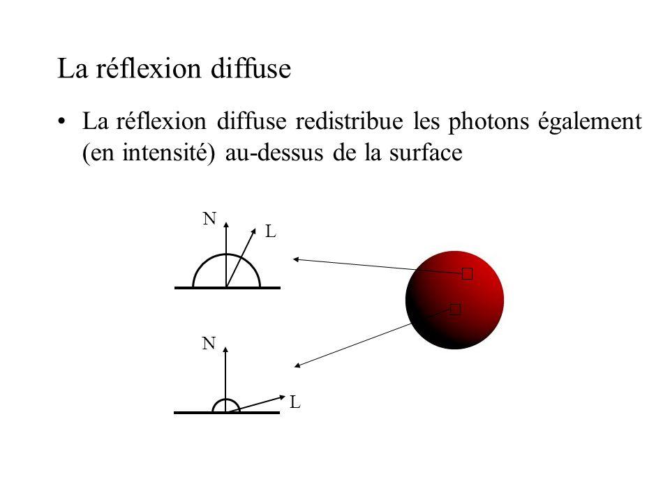 La réflexion diffuse •La réflexion diffuse redistribue les photons également (en intensité) au-dessus de la surface N L N L