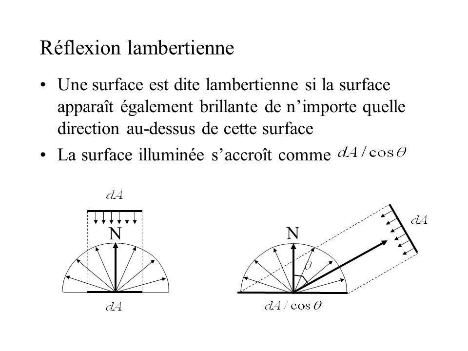 Réflexion lambertienne •Une surface est dite lambertienne si la surface apparaît également brillante de n'importe quelle direction au-dessus de cette