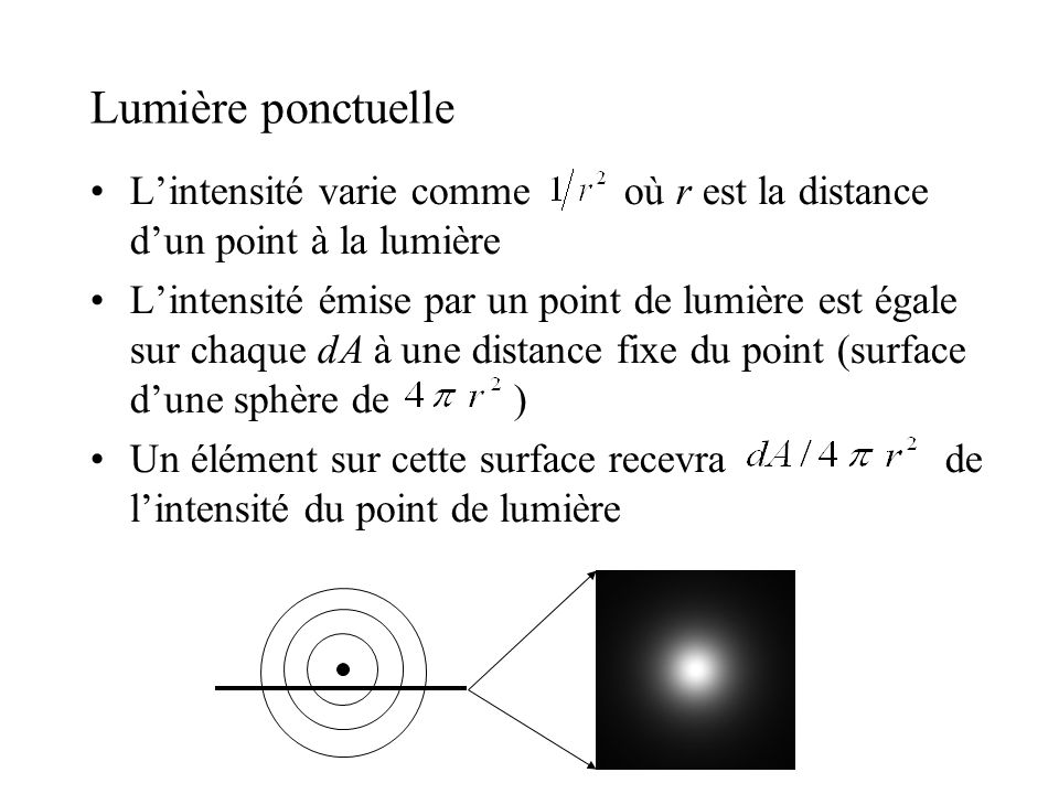 Lumière ponctuelle •L'intensité varie comme où r est la distance d'un point à la lumière •L'intensité émise par un point de lumière est égale sur chaq