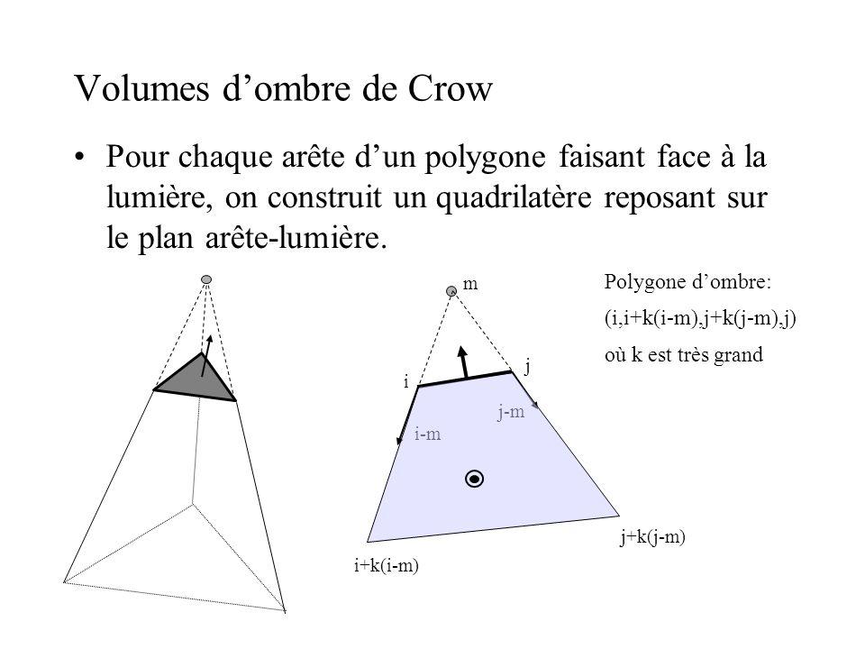 Volumes d'ombre de Crow •Pour chaque arête d'un polygone faisant face à la lumière, on construit un quadrilatère reposant sur le plan arête-lumière. P