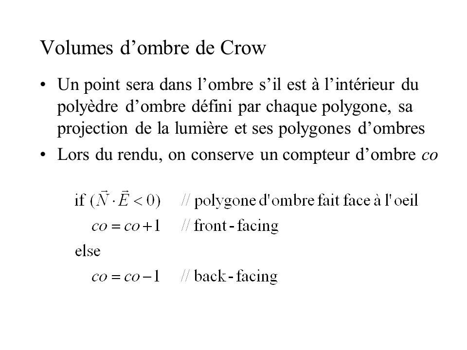 Volumes d'ombre de Crow •Un point sera dans l'ombre s'il est à l'intérieur du polyèdre d'ombre défini par chaque polygone, sa projection de la lumière