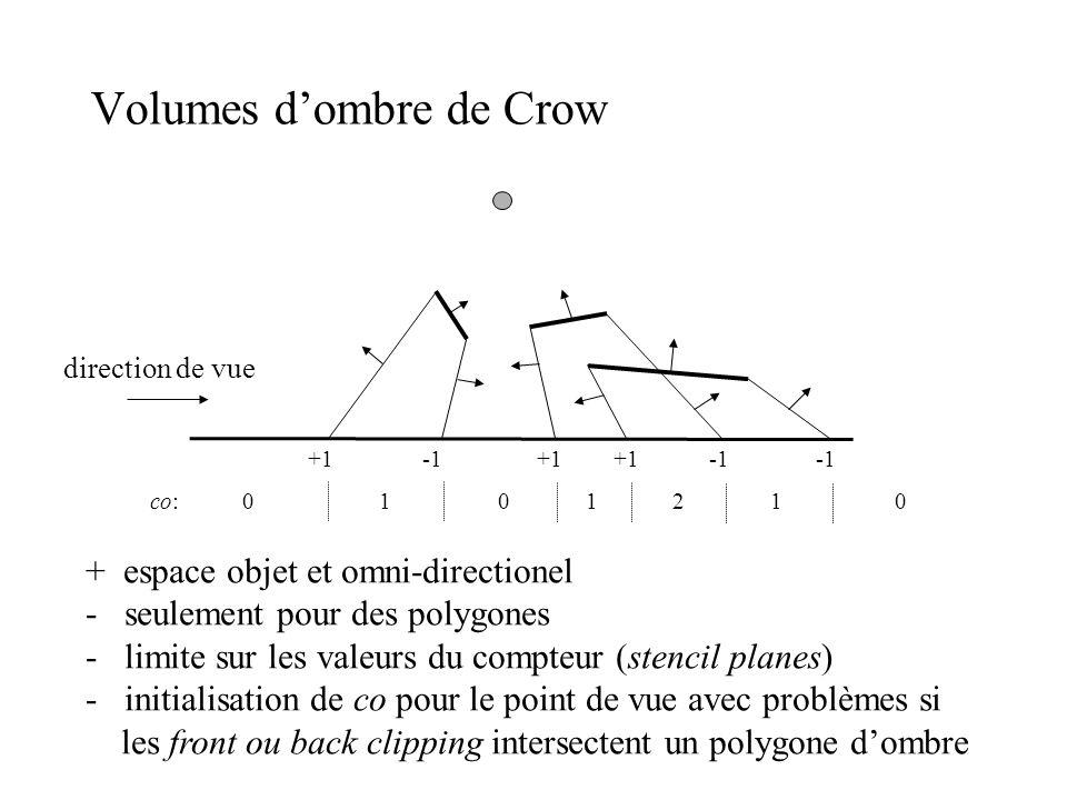 Volumes d'ombre de Crow +1 0101120co: + espace objet et omni-directionel - seulement pour des polygones - limite sur les valeurs du compteur (stencil