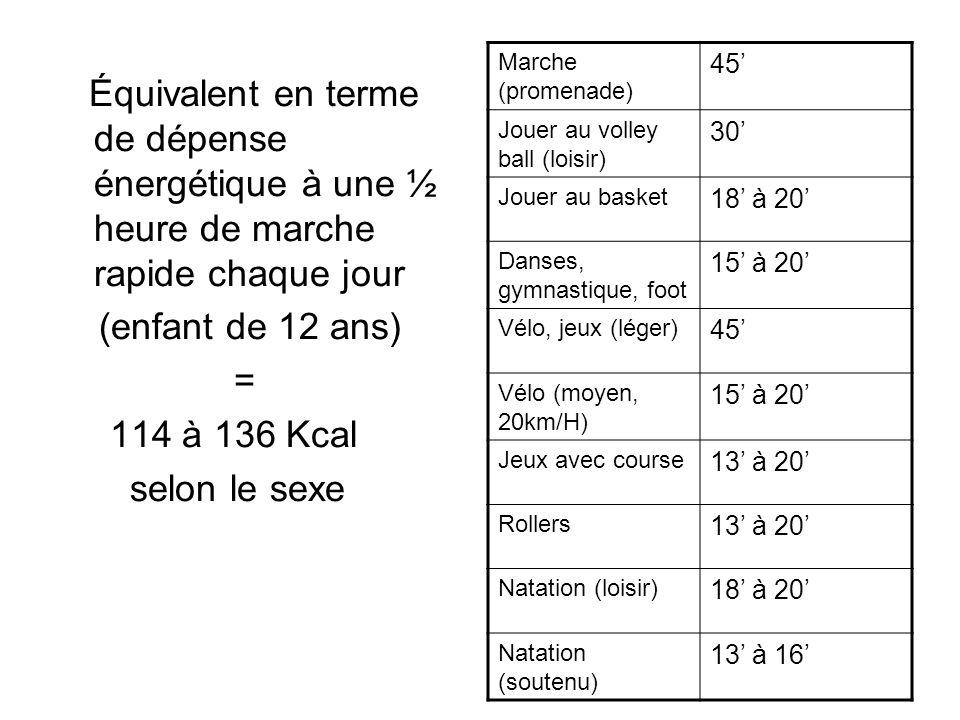 Équivalent en terme de dépense énergétique à une ½ heure de marche rapide chaque jour (enfant de 12 ans) = 114 à 136 Kcal selon le sexe Marche (promen