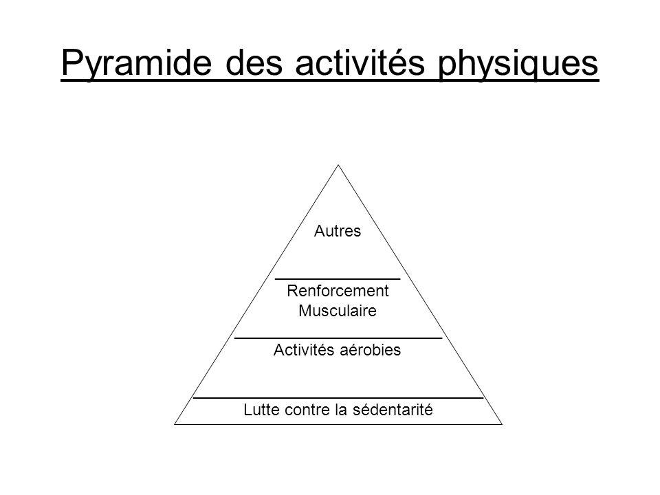 Pyramide des activités physiques Autres ______________ Renforcement Musculaire _______________________ Activités aérobies ____________________________