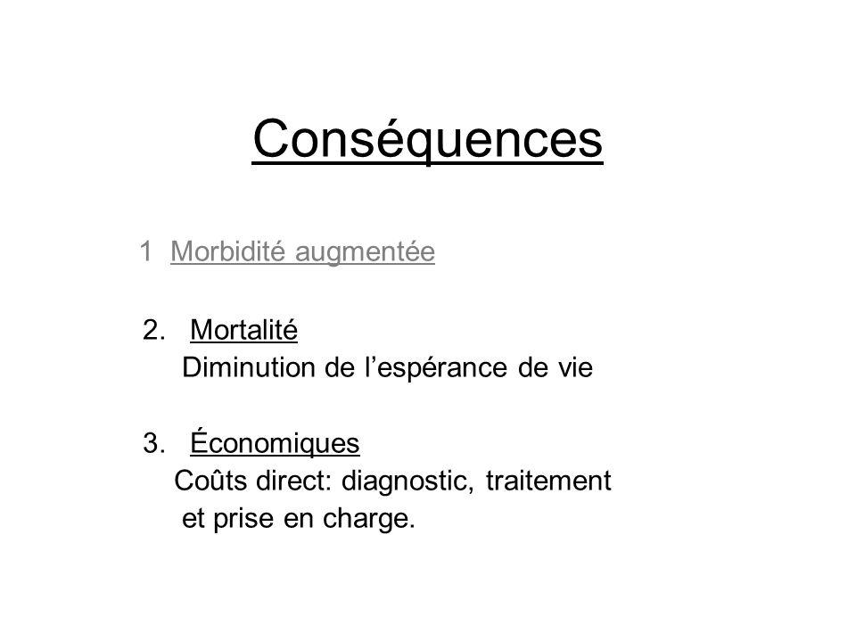 Conséquences 1. Morbidité augmentée 2. Mortalité Diminution de l'espérance de vie 3. Économiques Coûts direct: diagnostic, traitement et prise en char
