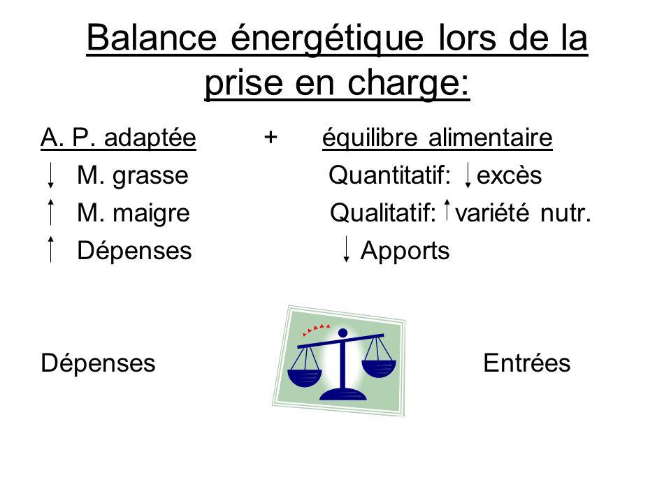 Balance énergétique lors de la prise en charge: A. P. adaptée + équilibre alimentaire M. grasse Quantitatif: excès M. maigre Qualitatif: variété nutr.