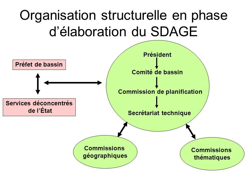 Commissions géographiques Organisation structurelle en phase d'élaboration du SDAGE Services déconcentrés de l'État Préfet de bassin Président Comité