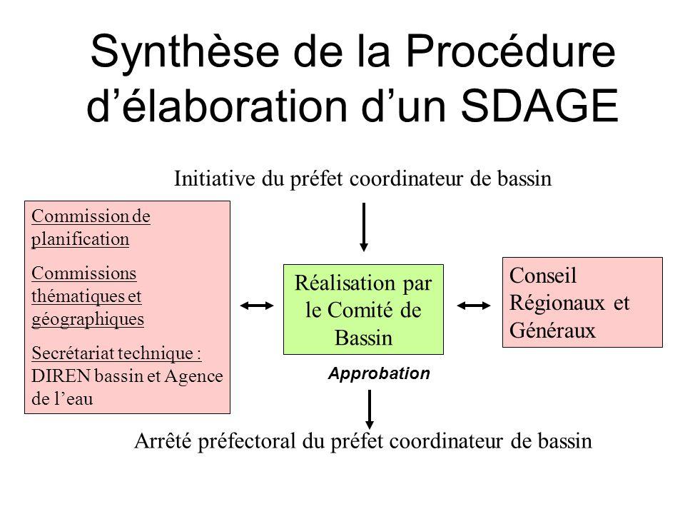 Synthèse de la Procédure d'élaboration d'un SDAGE Initiative du préfet coordinateur de bassin Réalisation par le Comité de Bassin Commission de planif