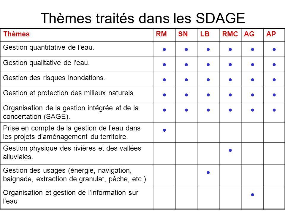 Thèmes traités dans les SDAGE ThèmesRMSNLBRMCAGAP Gestion quantitative de l'eau. •••••• Gestion qualitative de l'eau. •••••• Gestion des risques inond