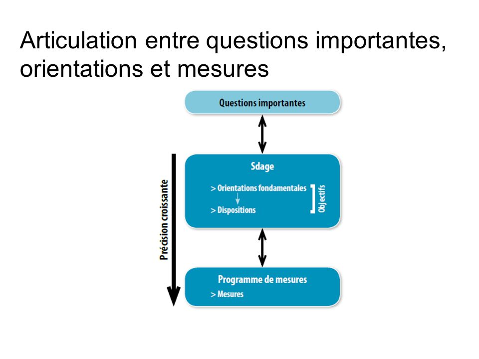 Articulation entre questions importantes, orientations et mesures