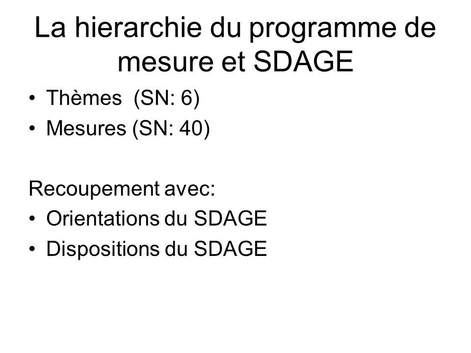 La hierarchie du programme de mesure et SDAGE •Thèmes (SN: 6) •Mesures (SN: 40) Recoupement avec: •Orientations du SDAGE •Dispositions du SDAGE