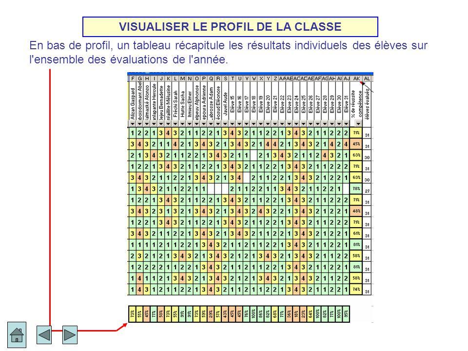 En bas de profil, un tableau récapitule les résultats individuels des élèves sur l'ensemble des évaluations de l'année. VISUALISER LE PROFIL DE LA CLA