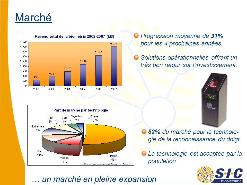 … un marché en pleine expansion Marché 52% du marché pour la technolo- gie de la reconnaissance du doigt.