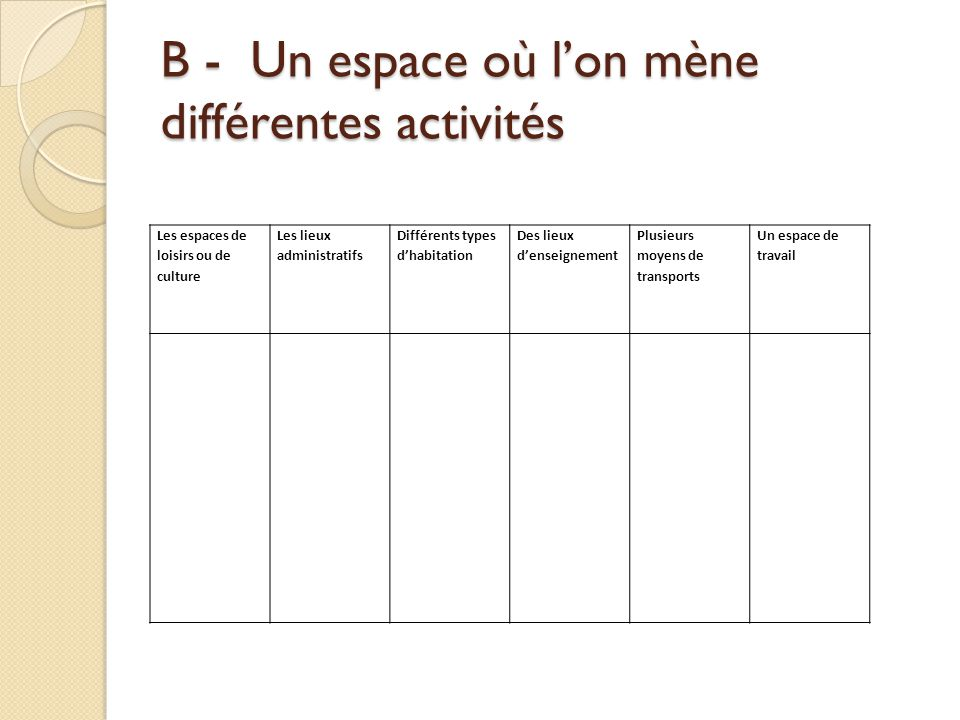 B - Un espace où l'on mène différentes activités Les espaces de loisirs ou de culture Les lieux administratifs Différents types d'habitation Des lieux