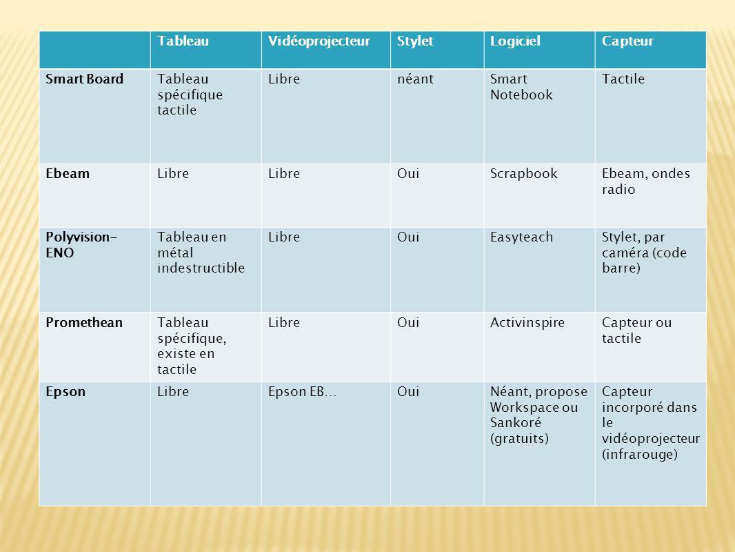 Cf Espace TICEEspace TICE  Les nouveaux documents  Les textes  Dans la pratique, au quotidien  Répartition dans l école: progression  Etc …