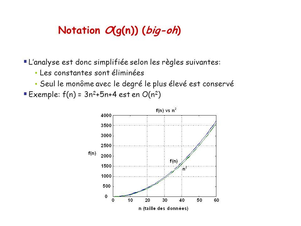 Notation O(g(n)) (big-oh)  L'analyse est donc simplifiée selon les règles suivantes: • Les constantes sont éliminées • Seul le monôme avec le degré l