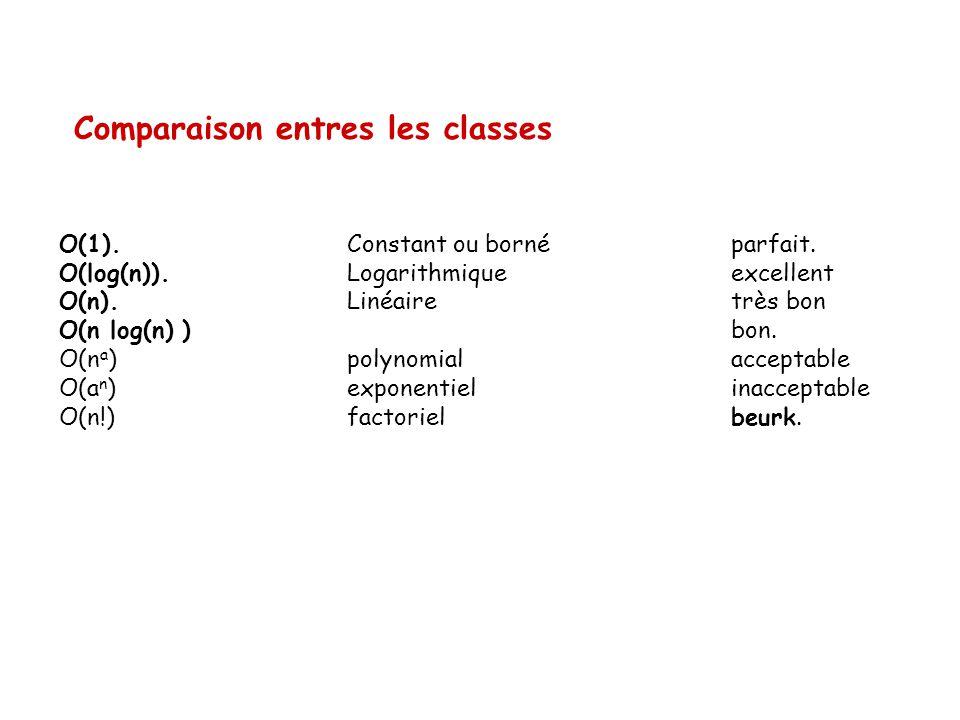 Comparaison entres les classes O(1). Constant ou borné parfait. O(log(n)). Logarithmique excellent O(n). Linéairetrès bon O(n log(n) ) bon. O(n a ) po