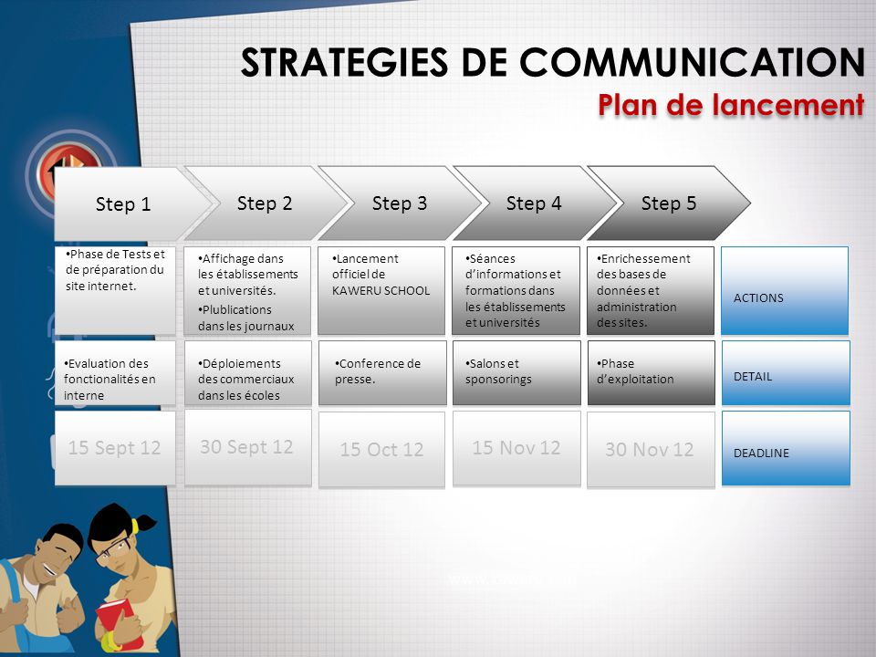 STRATEGIES DE COMMUNICATION Plan de lancement Step 1 Step 2Step 3Step 4Step 5 15 Sept 12 • Phase de Tests et de préparation du site internet. • Affich