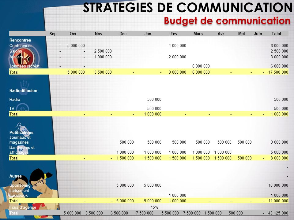 STRATEGIES DE COMMUNICATION Budget de communication SepOctNovDecJanFevMarsAvrMaiJuinTotal Rencontres Conferences - 5 000 000 1 000 000 6 000 000 Salon