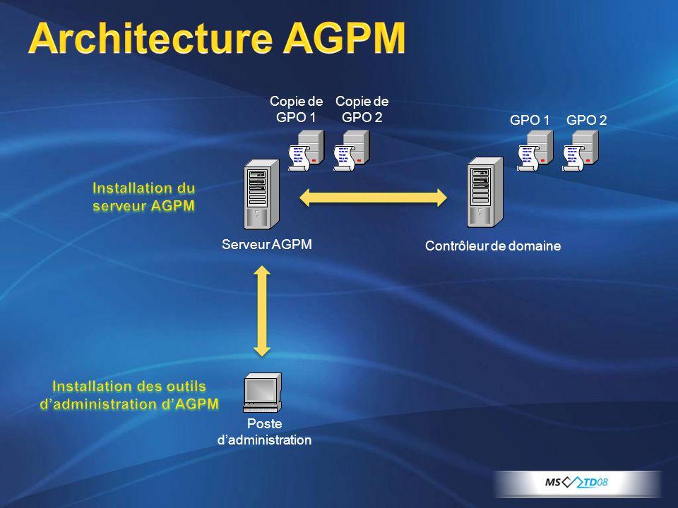 Architecture AGPM Contrôleur de domaine Serveur AGPM Copie de GPO 1 GPO 1 Poste d'administration GPO 2 Copie de GPO 2