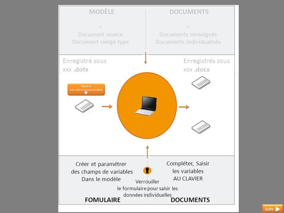 MODÈLE = Document source Document vierge type DOCUMENTS = Documents renseignés Documents individualisés Enregistré sous xxx.dotx Enregistrés sous xxx.docx Créer et paramétrer des champs de variables Dans le modèle Verrouiller le formulaire pour saisir les données individuelles Compléter, Saisir les variables AU CLAVIER FORMULAIREDOCUMENTS Les champs de formulaires sont insérés dans le modèle.