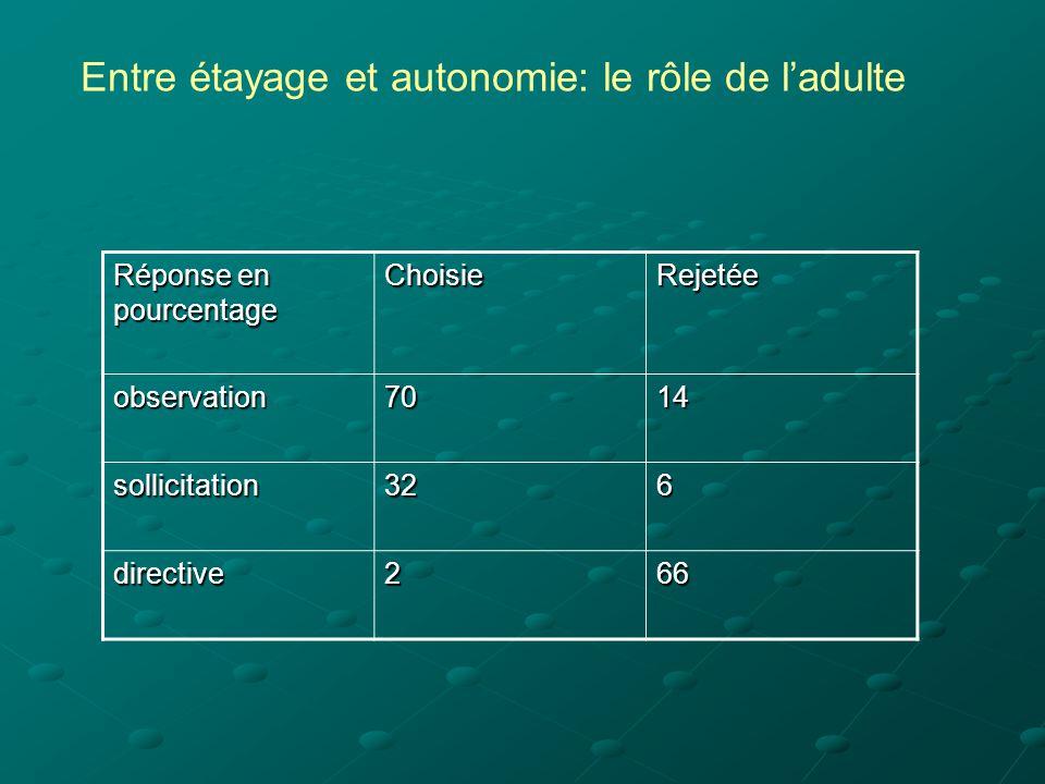 Réponse en pourcentage ChoisieRejetée observation7014 sollicitation326 directive266 Entre étayage et autonomie: le rôle de l'adulte
