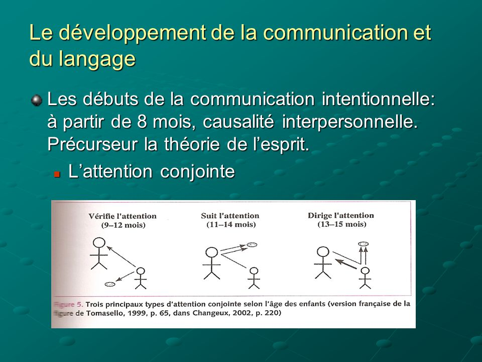 Le développement de la communication et du langage La communication non verbale: La désignation et autres gestes: quelques exemples.