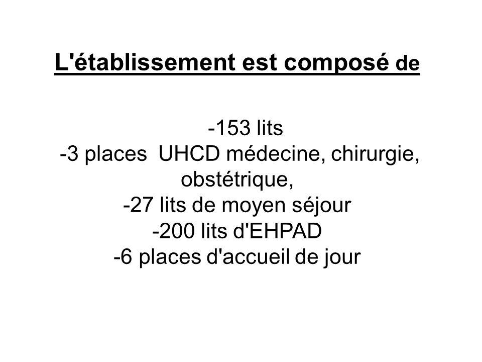 L établissement est composé de -153 lits -3 places UHCD médecine, chirurgie, obstétrique, -27 lits de moyen séjour -200 lits d EHPAD -6 places d accueil de jour