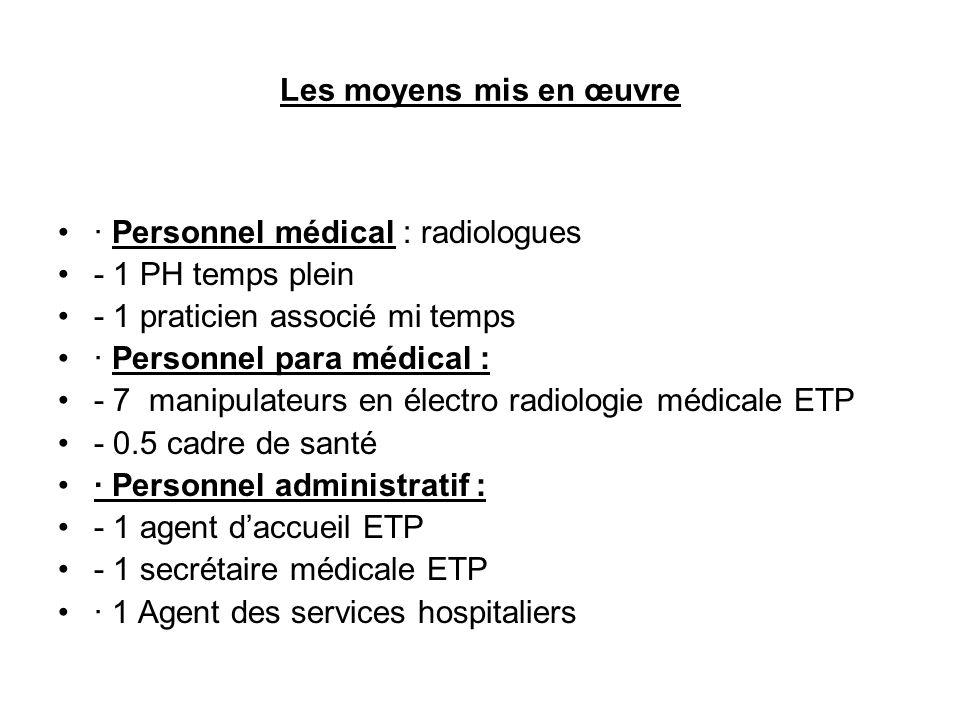 Les moyens mis en œuvre •· Personnel médical : radiologues •- 1 PH temps plein •- 1 praticien associé mi temps •· Personnel para médical : •- 7 manipulateurs en électro radiologie médicale ETP •- 0.5 cadre de santé •· Personnel administratif : •- 1 agent d'accueil ETP •- 1 secrétaire médicale ETP •· 1 Agent des services hospitaliers