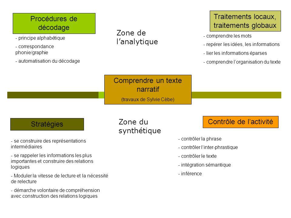 Comprendre un texte narratif (travaux de Sylvie Cèbe) Procédures de décodage Traitements locaux, traitements globaux Stratégies Contrôle de l'activité